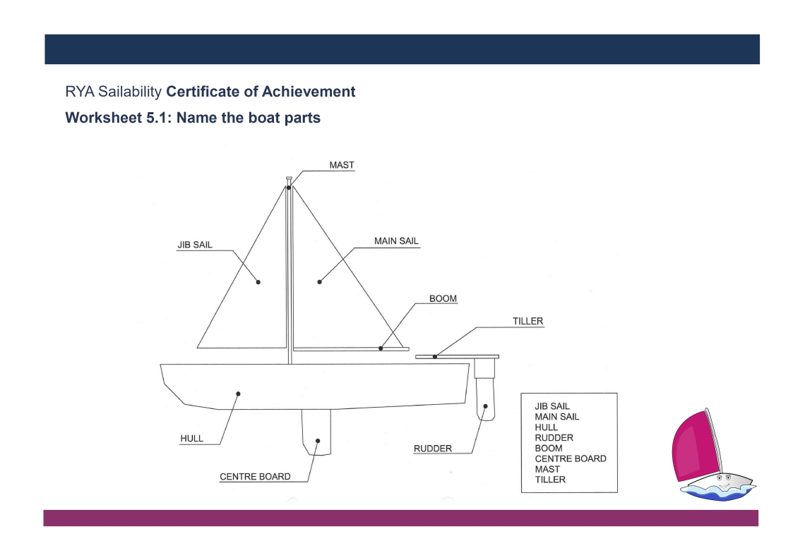 Name the Parts of the Boat